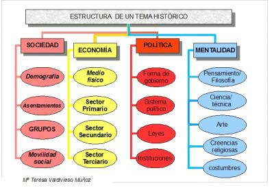 PARA FACILITAR EL ESTUDIO DE LA HISTORIA