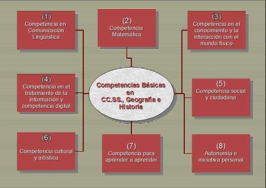 COMPETENCIAS BÁSICAS Y EL DEPARTAMENTO DE CIENCIAS SOCIALES (II)