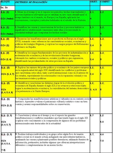 CRITERIOS DE CALIFICACIÓN PARA CIENCIAS SOCIALES DE CUARTO DE ESO